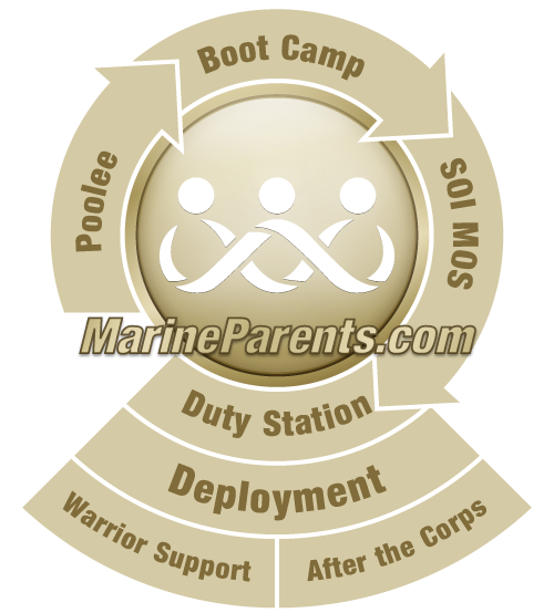 Permanent Duty Stations from MarineParents.com