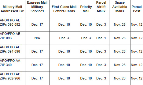 2011 Military Shipping Holiday Deadlines