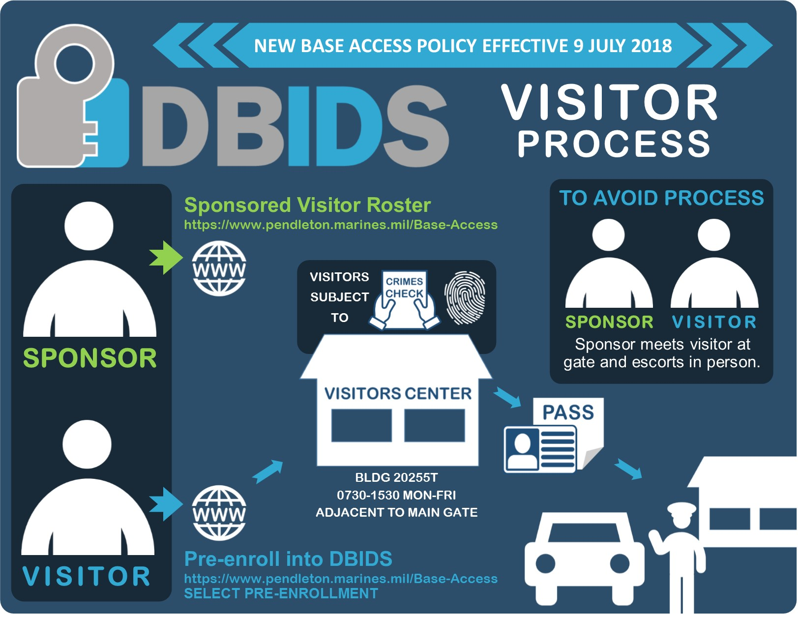 The Defense Biometric Identification System Dbids